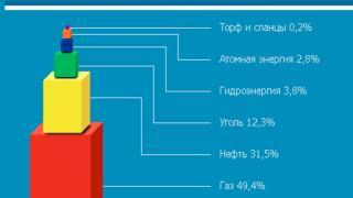 Цементная промышленность России в XXI веке