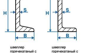 Характеристики швеллера