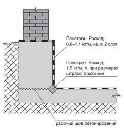 Как выполнить гидроизоляцию швов в подвале
