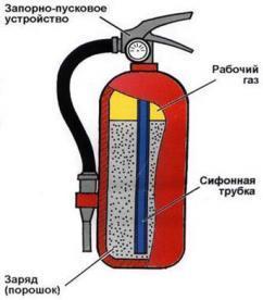 Перезарядка и ремонт огнетушителей в Москве
